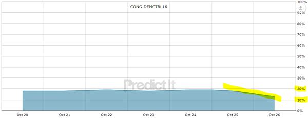 Probability for Democrat House Control - Graycell Advisors