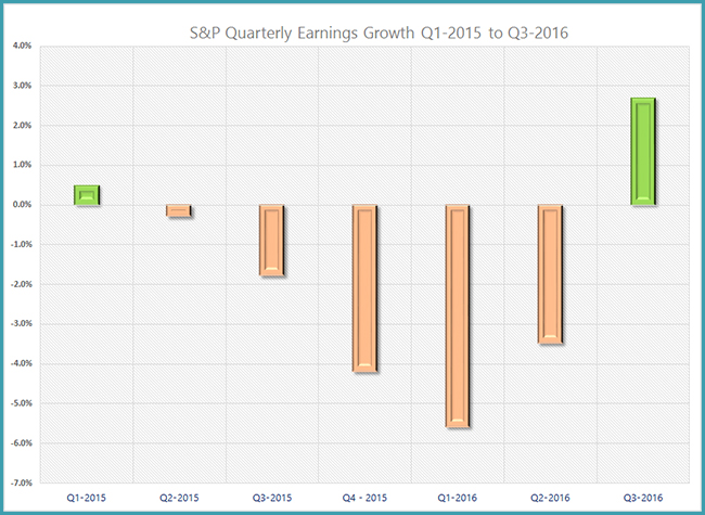 S&P 500 Stocks - Earnings Growth - Graycell Advisors