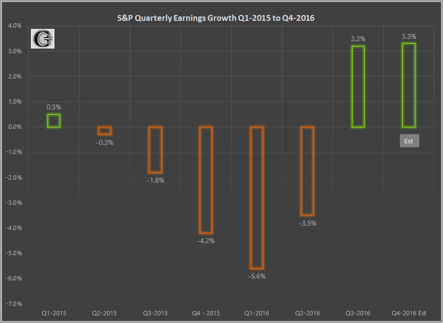 S&P Earnings Growth - Dec 2016 - Graycell Advisors