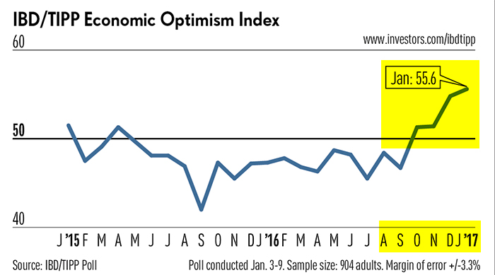Graycell Advisors - IBD/TIPP Small Business Optimism