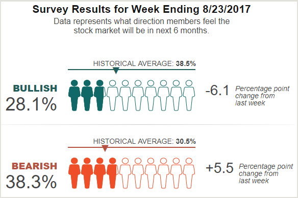 Graycell Advisors - AAII Investor Sentiment Survey