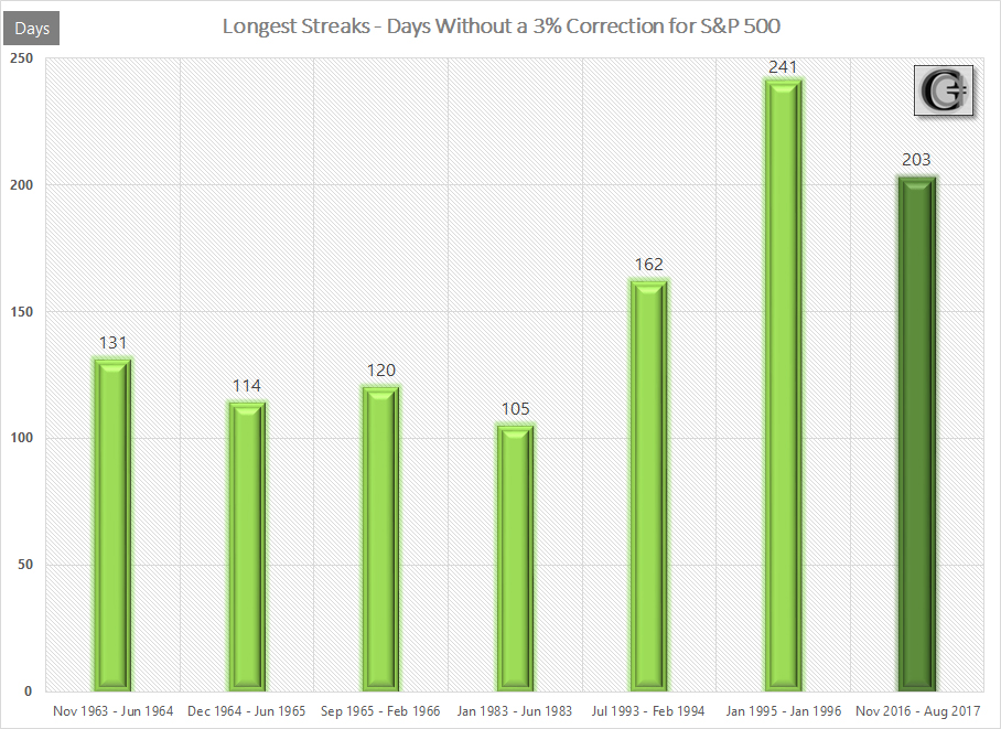 GraycellAdvisors.com ~ Days Without a 3% Correction for S&P 500 ~ US Stock Market