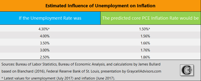 Graycell Advisors - Revised Phillips Curve