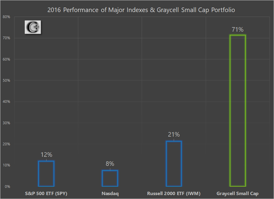 Graycell Small Cap Performance 2016 Vs Major Indexes ~ Graycell Advisors