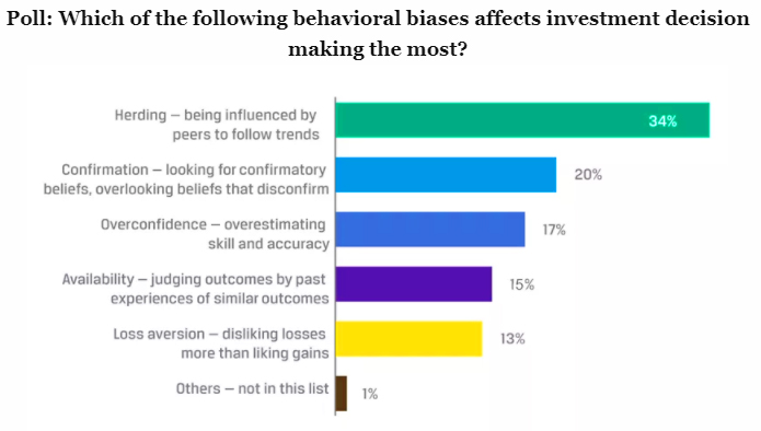 Graycell Advisors ~ Biases in Investing
