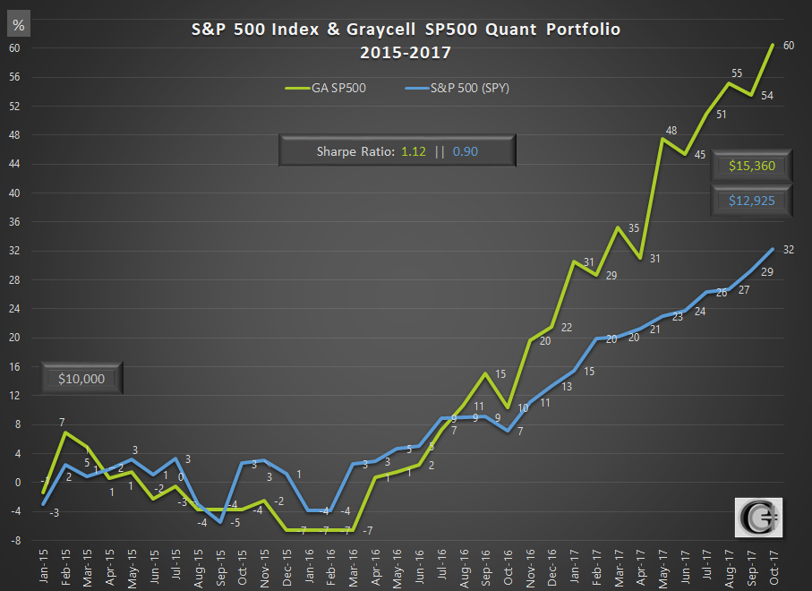 Graycell Advisors ~ Systematic Investing Portfolio Vs S&P 500