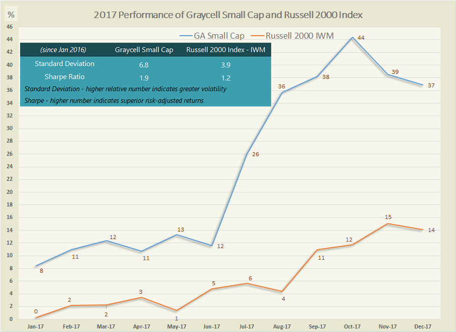 Graycell Small Cap - Monthly Performance 2017 ~ Graycell Advisors