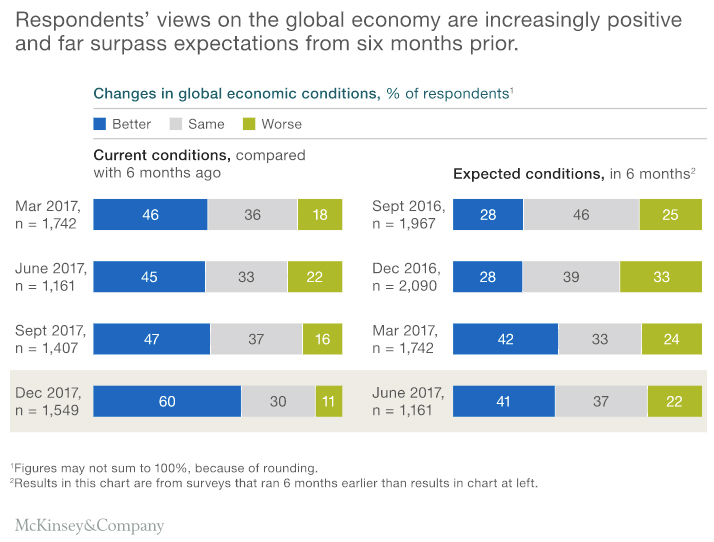 GraycellAdvisors.com ~ Stock Market Outlook 2018 - McKinsey Survey of Global Economic Conditions
