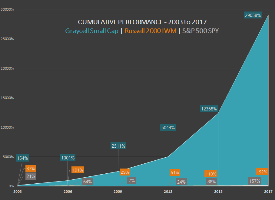 Small Cap Performance 2003 - 2017 ~ Graycell Advisors