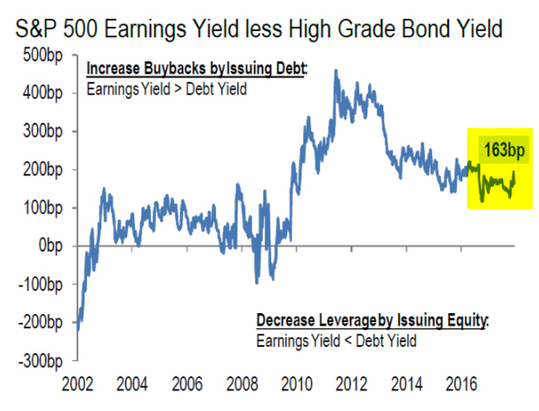 GraycellAdvisors.com ~ Spread between Earnings Yield and High Grade Bond Yield