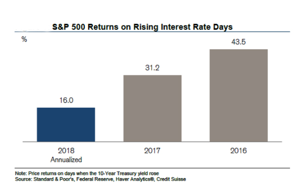 GraycellAdvisors.com ~ S&P 500 return on days with rising interest rates