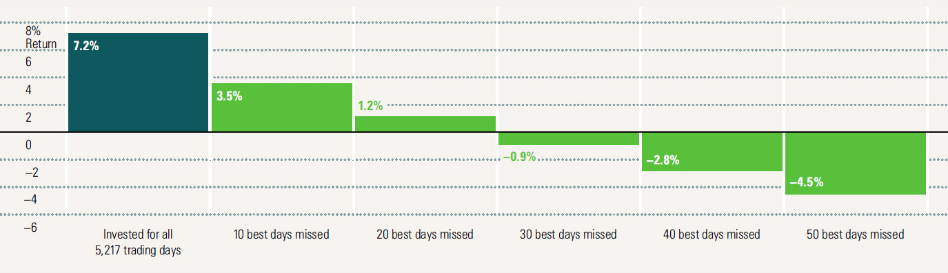GraycellAdvisors.com ~ Cost Of Market Timing ~ Source: Morningstar
