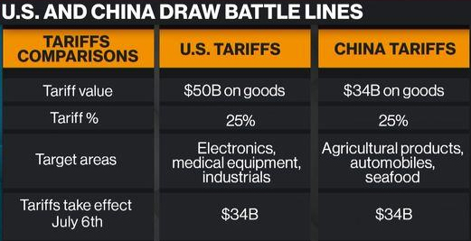 GraycellAdvisors.com ~ Trade Gap - US and China