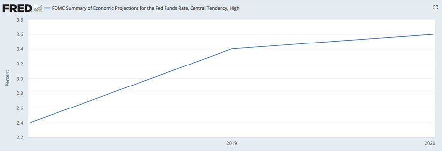 GraycellAdvisors.com ~ Monetary Policy Projected Path 2019-20