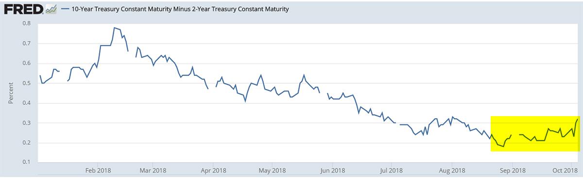 GraycellAdvisors.com ~ Yield Spread - 10-year/2-year - Jan to Oct 4, 2018