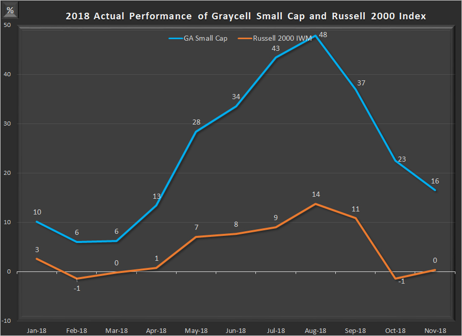 Graycell Small Cap - Monthly Performance 2018 ~ Graycell Advisors