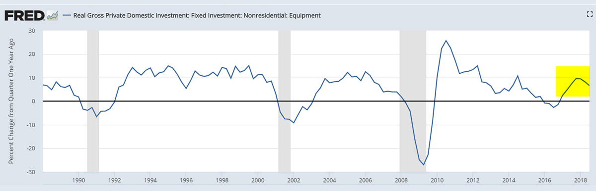 GraycellAdvisors.com ~ US Business Spending ~ FRB of Saint Louis