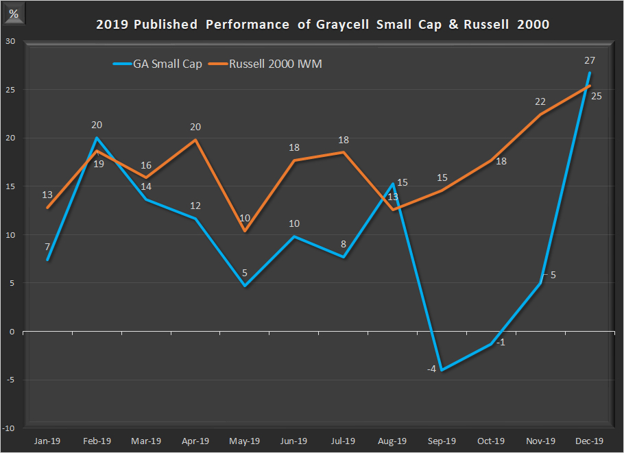 Graycell Small Cap - Monthly Performance 2019 ~ Graycell Advisors