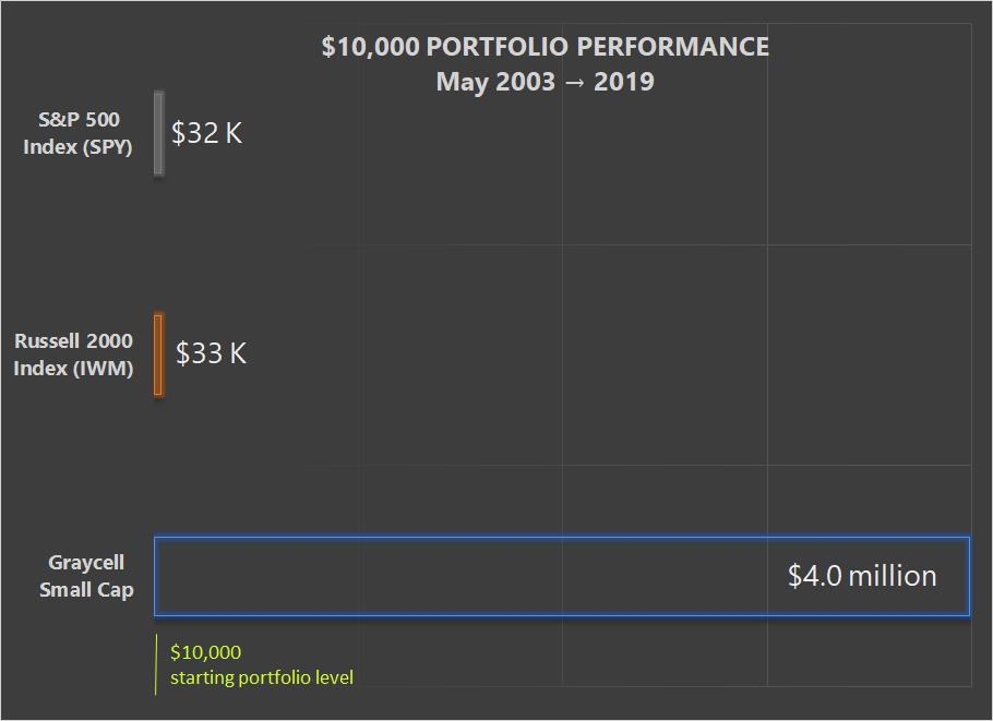 $10,000 Investment - 2003 - 2019 ~ Graycell Advisors