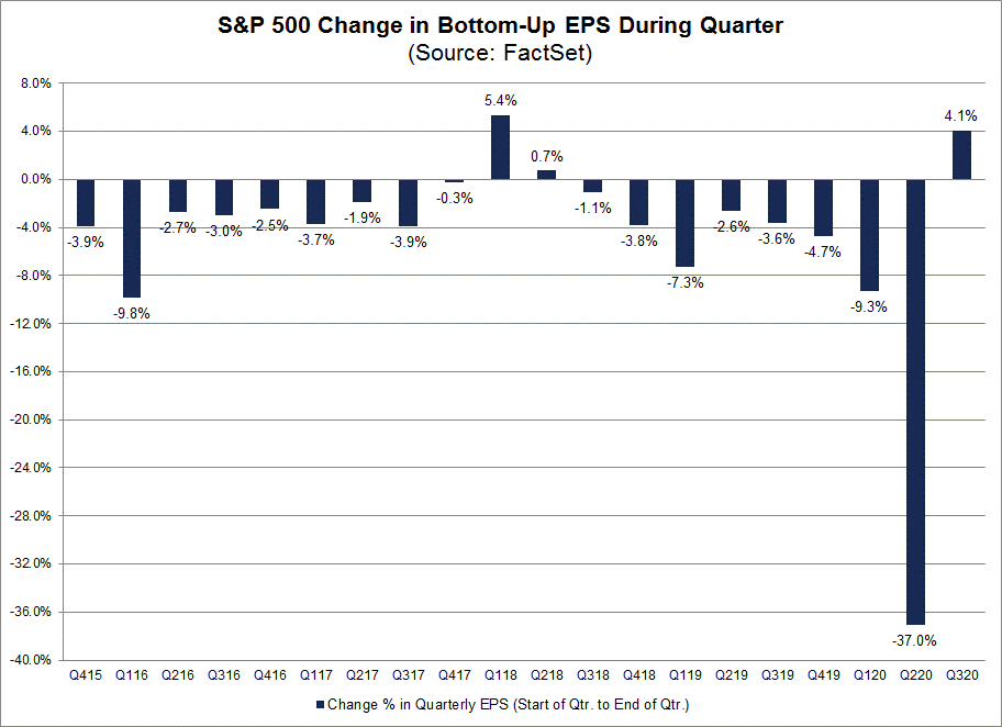 Earnings Estimate Change Q3:2020 ~ Source: Factset