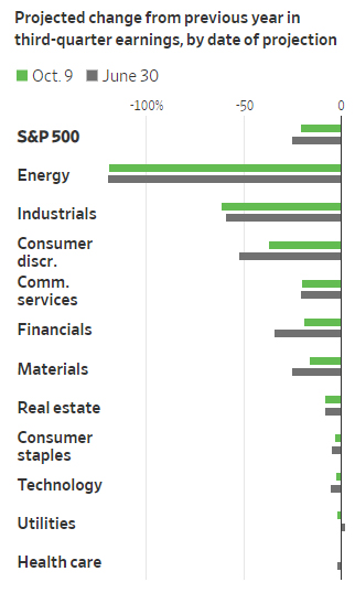 Earnings Change by Industries, Q3:2020, Source: WSJ, Factset