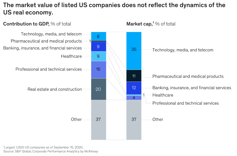 GDP Contribution and Market Cap of Sectors ~ Source: McKinsey