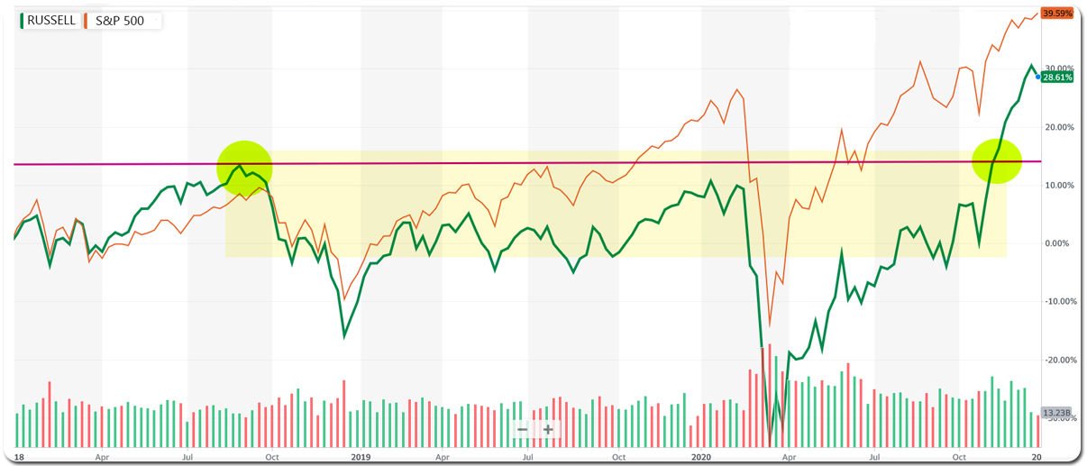 graycelladvisors.com  ~ Russell 2000 Breakout Vs S&P 500