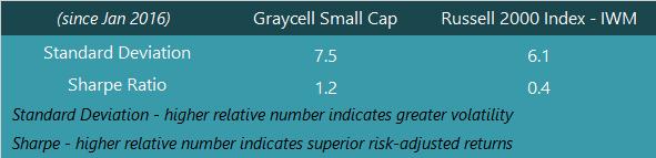 GraycellAdvisors.com ~ Performance - Sharpe Ratio and Standard Deviation
