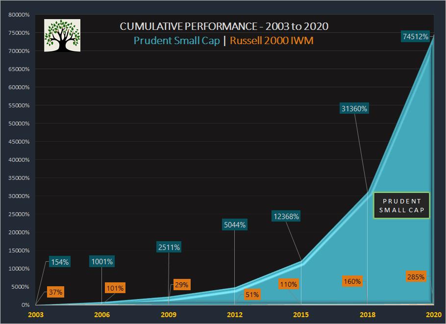 Small Cap Performance 2003 - 2020 ~ Graycell Advisors
